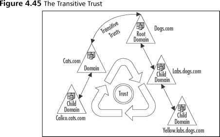 Establishing Trust Relationships - Active Directory