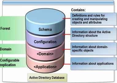 active directory server