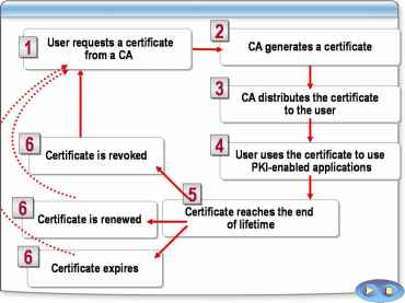 Digital Certificate Lifecycle