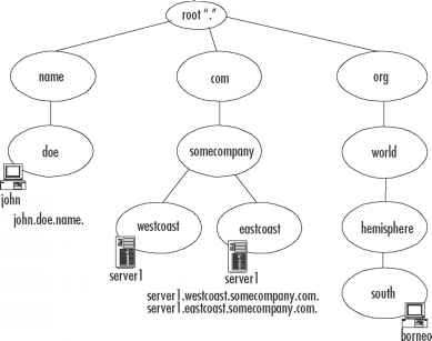 Table Top Level Domains
