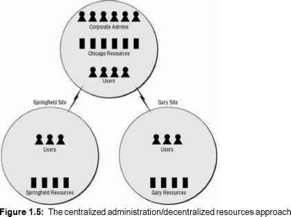 Centralized Administrative Model