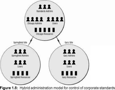 Active Directory Hybrid Model