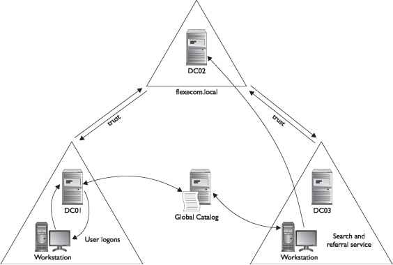 Active Directory Infrastructure