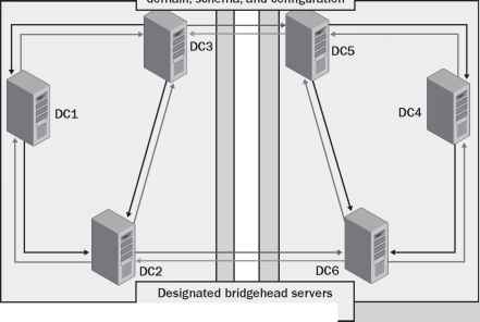 What Replication Bridgehead Server