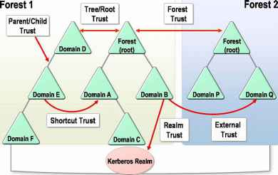 Trust Types Associated with Server Operating Systems How to
