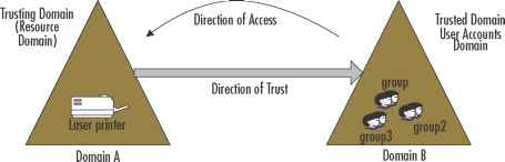 Designing Trust Relationships Between Domains and Forests