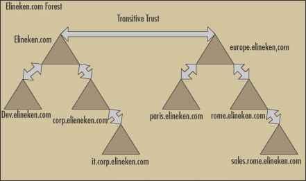 trust relationship between domains windows 7